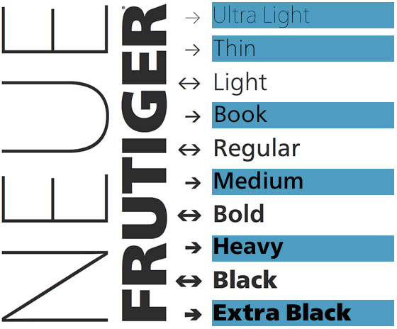 Comparison: Frutiger and Neue Frutiger